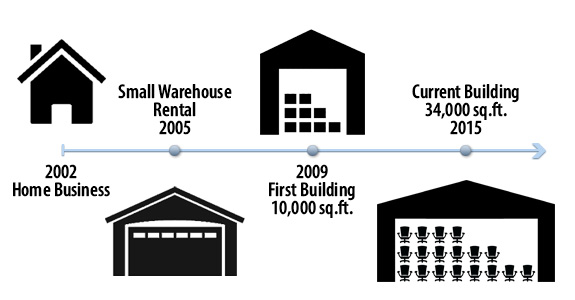 Crandall Office Furniture Timeline